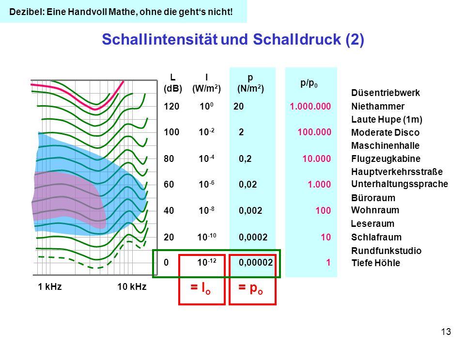 Schallintensität und Schalldruck (2)