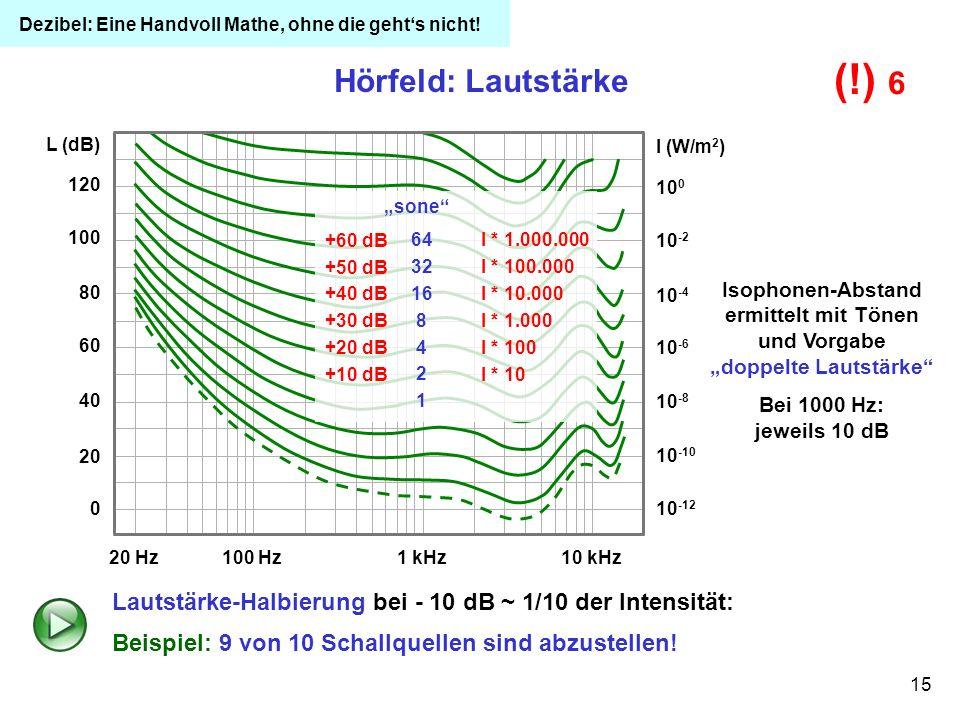 (!) 6 Hörfeld: Lautstärke