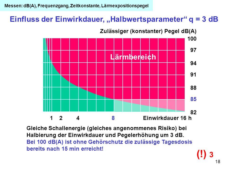 """Einfluss der Einwirkdauer, """"Halbwertsparameter q = 3 dB"""