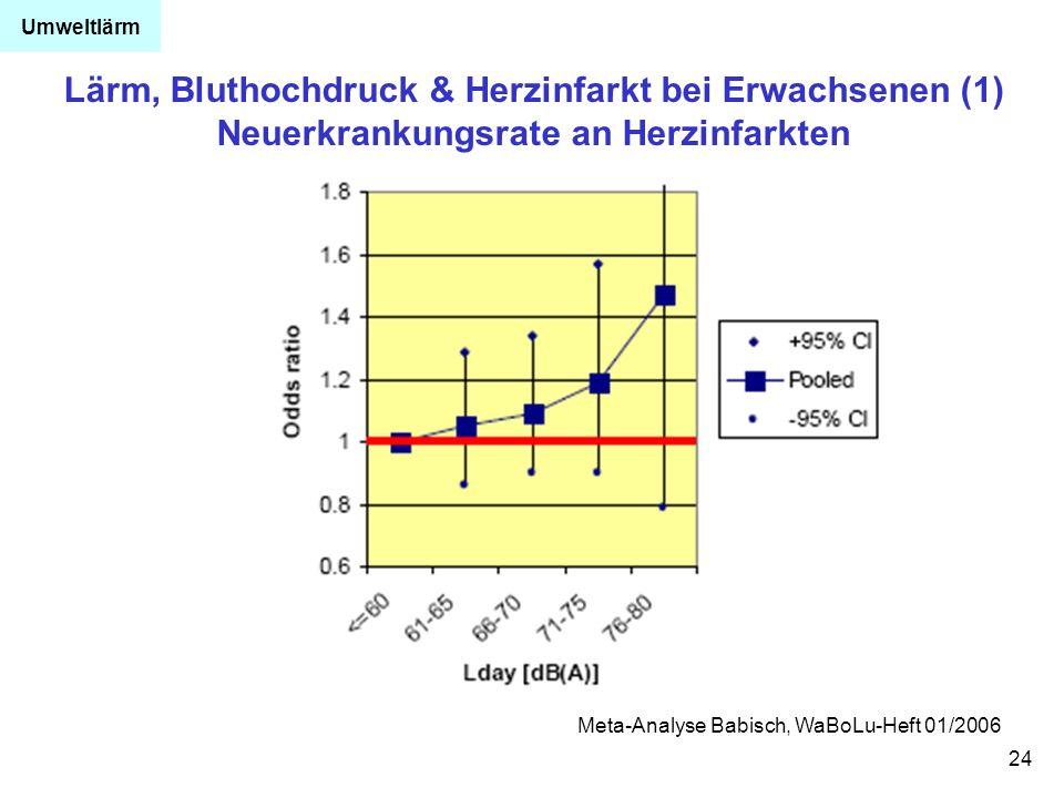 Umweltlärm Lärm, Bluthochdruck & Herzinfarkt bei Erwachsenen (1) Neuerkrankungsrate an Herzinfarkten.