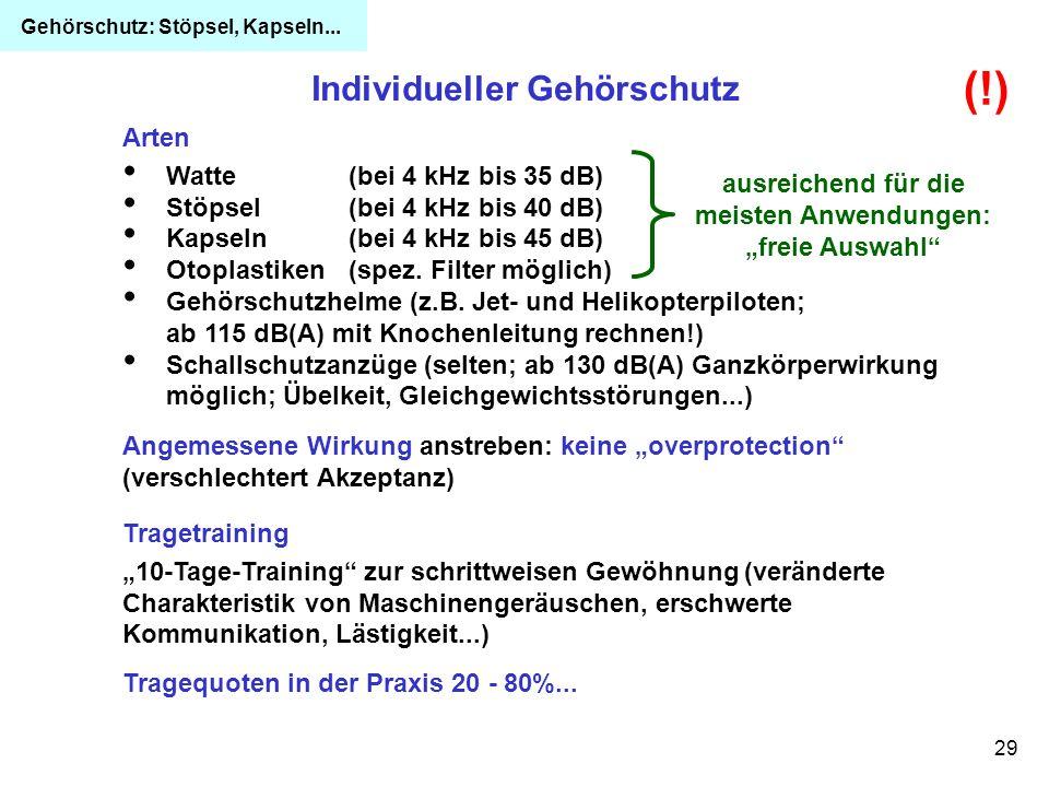 (!) Individueller Gehörschutz Arten Watte (bei 4 kHz bis 35 dB)