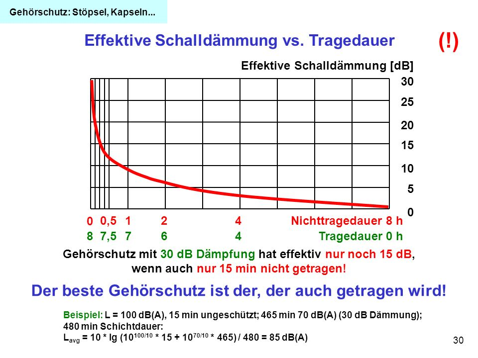(!) Effektive Schalldämmung vs. Tragedauer