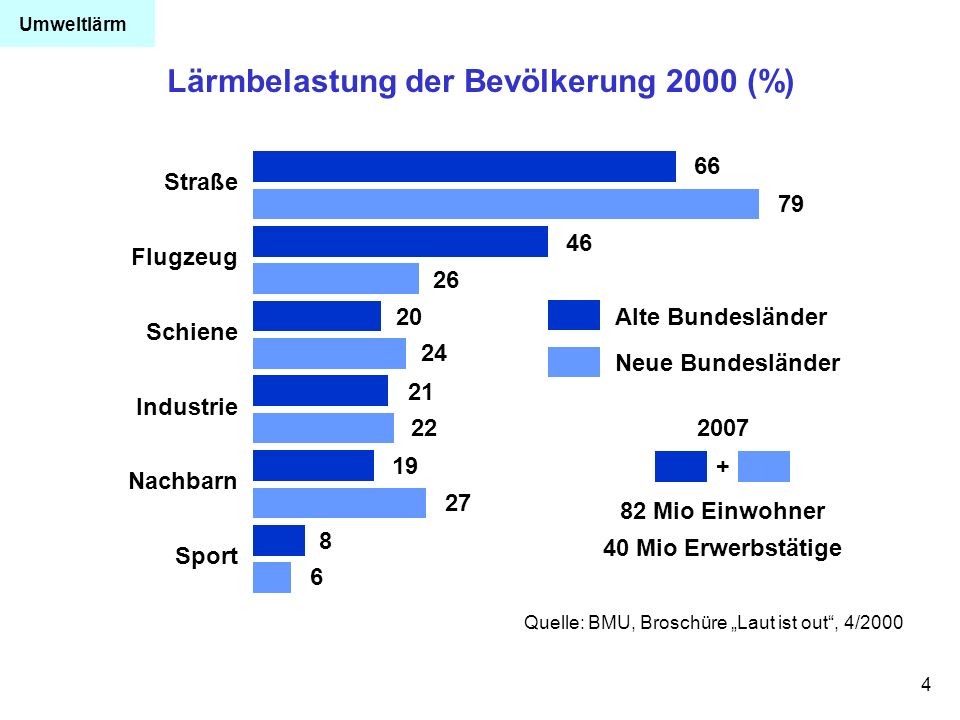 Lärmbelastung der Bevölkerung 2000 (%)