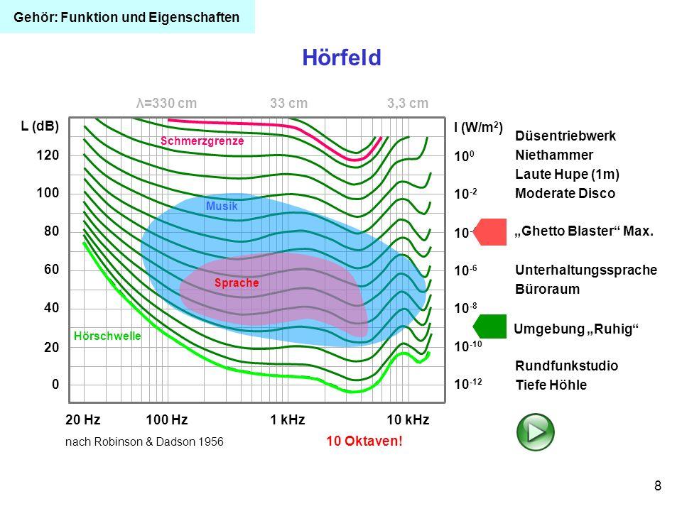 Hörfeld Gehör: Funktion und Eigenschaften λ=330 cm 33 cm 3,3 cm 120
