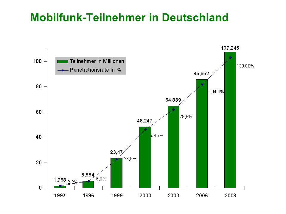Mobilfunk-Teilnehmer in Deutschland
