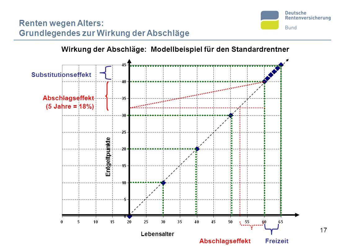 Wirkung der Abschläge: Modellbeispiel für den Standardrentner