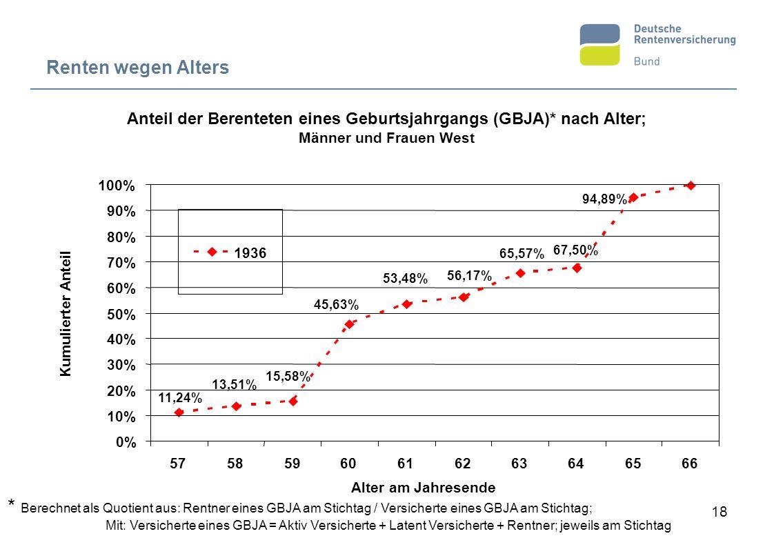 Anteil der Berenteten eines Geburtsjahrgangs (GBJA)* nach Alter;