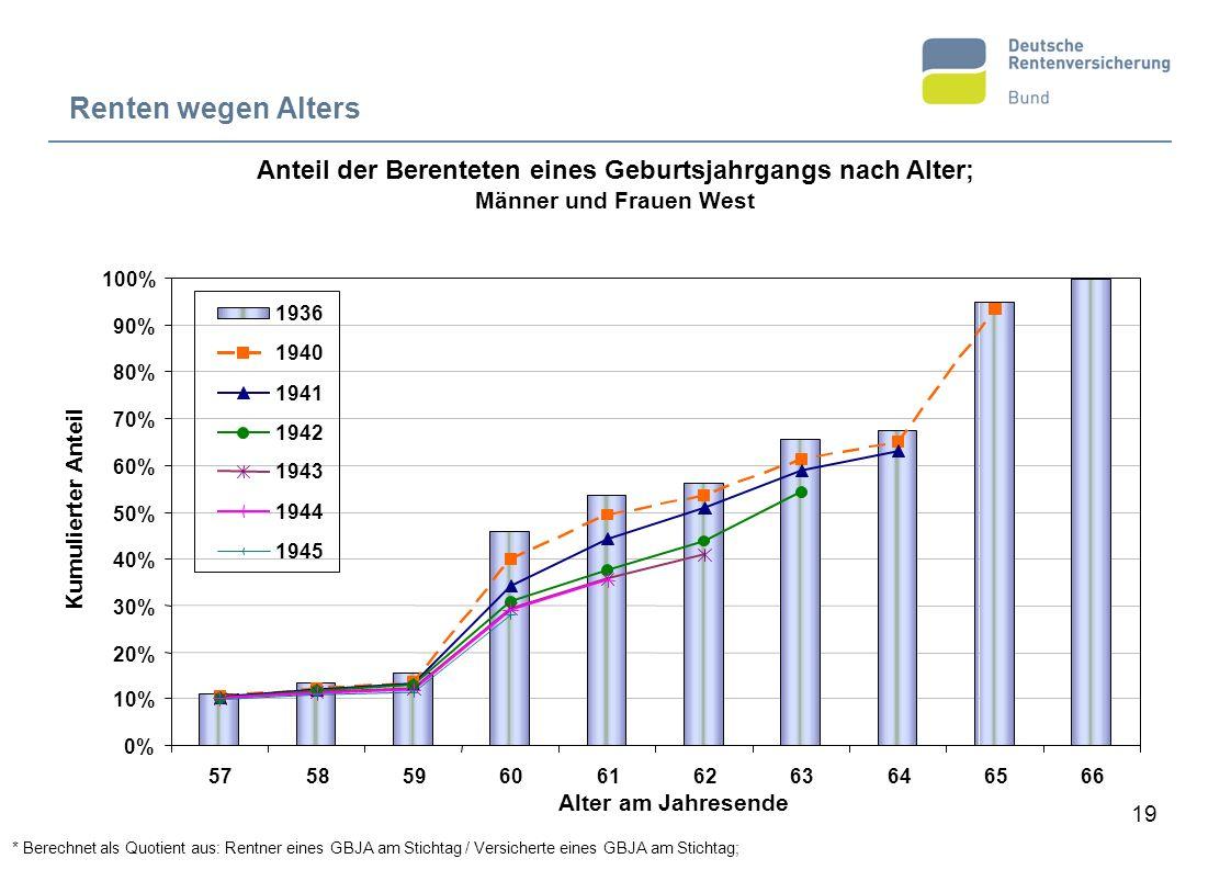 Anteil der Berenteten eines Geburtsjahrgangs nach Alter;