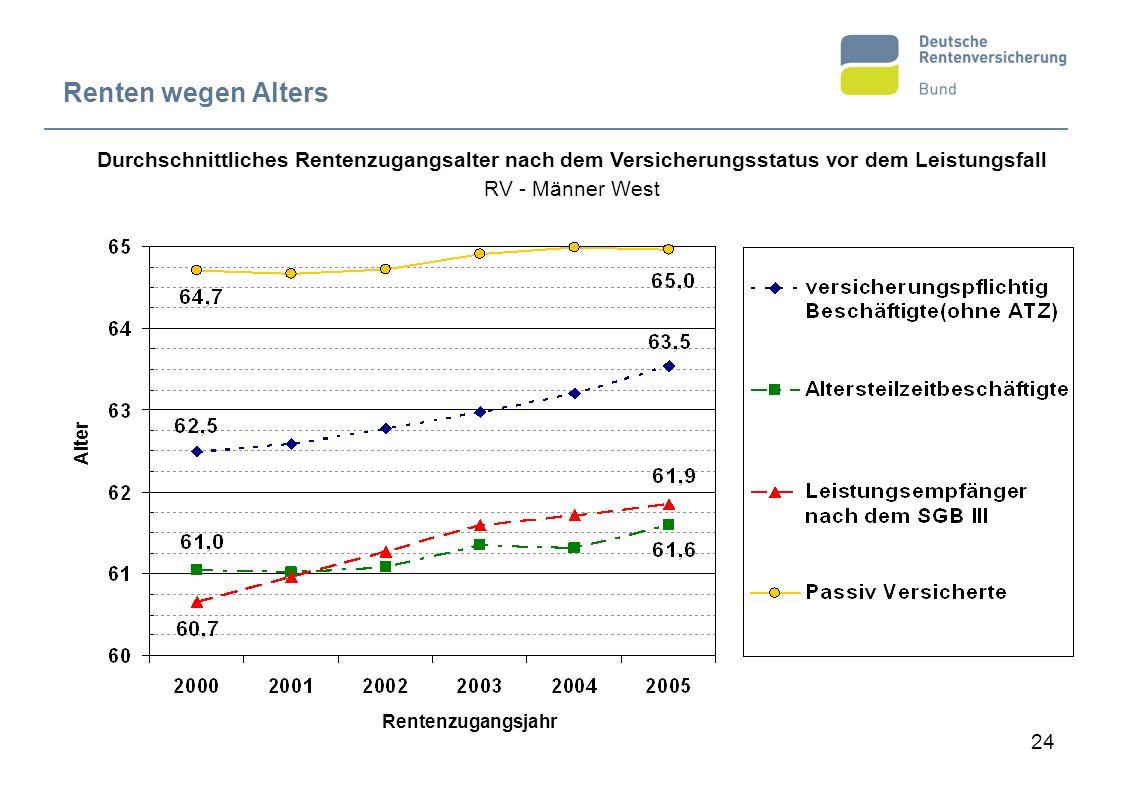 Renten wegen Alters Durchschnittliches Rentenzugangsalter nach dem Versicherungsstatus vor dem Leistungsfall.