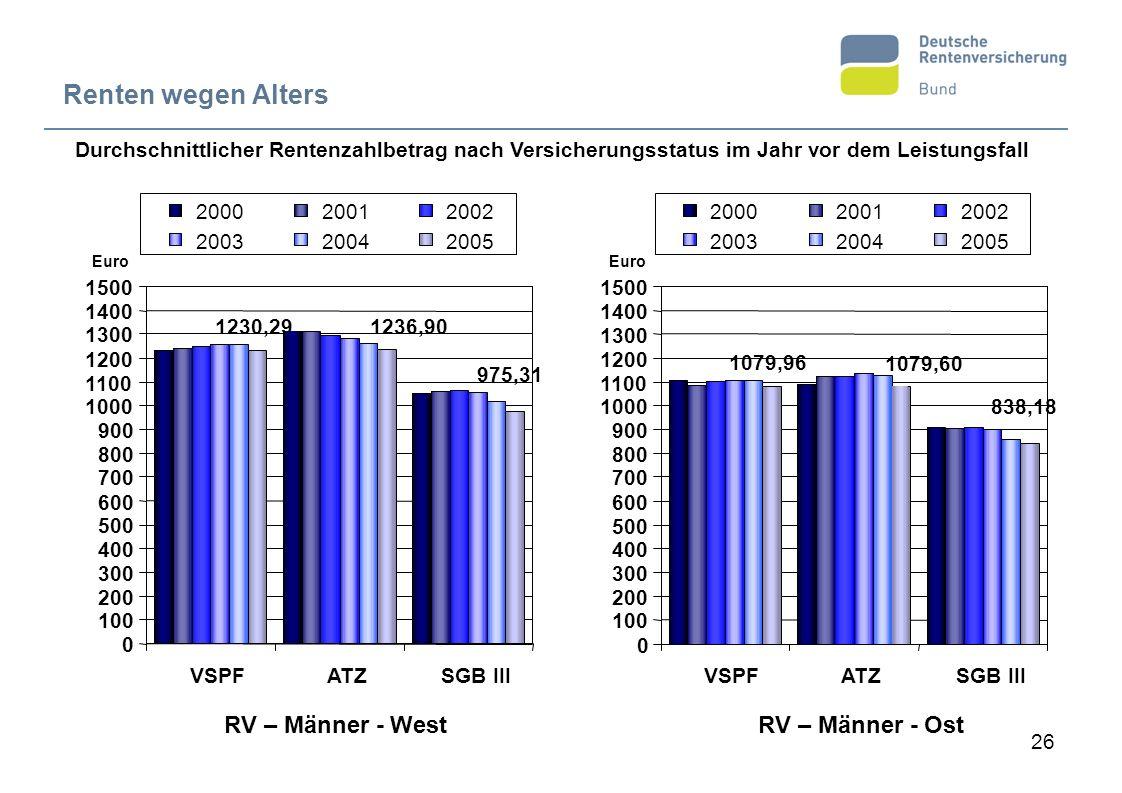 Renten wegen Alters RV – Männer - West RV – Männer - Ost