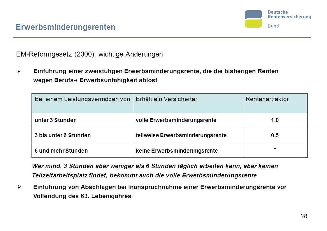 EM-Reformgesetz (2000): wichtige Änderungen