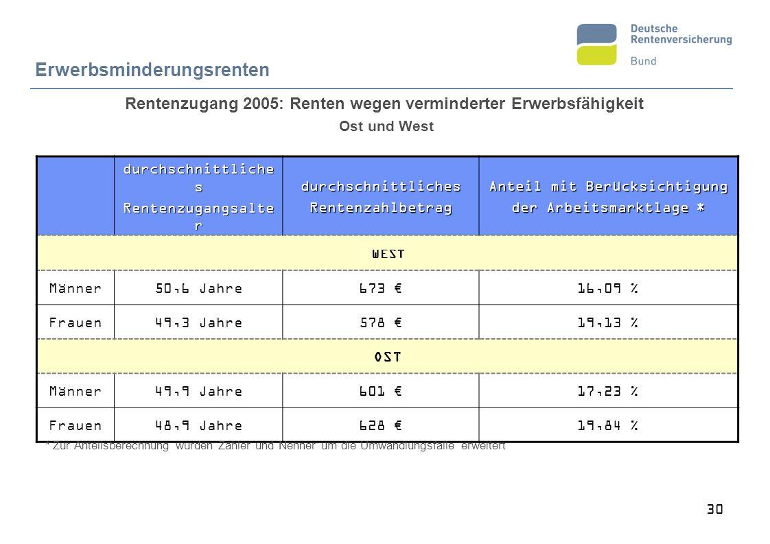 Rentenzugang 2005: Renten wegen verminderter Erwerbsfähigkeit