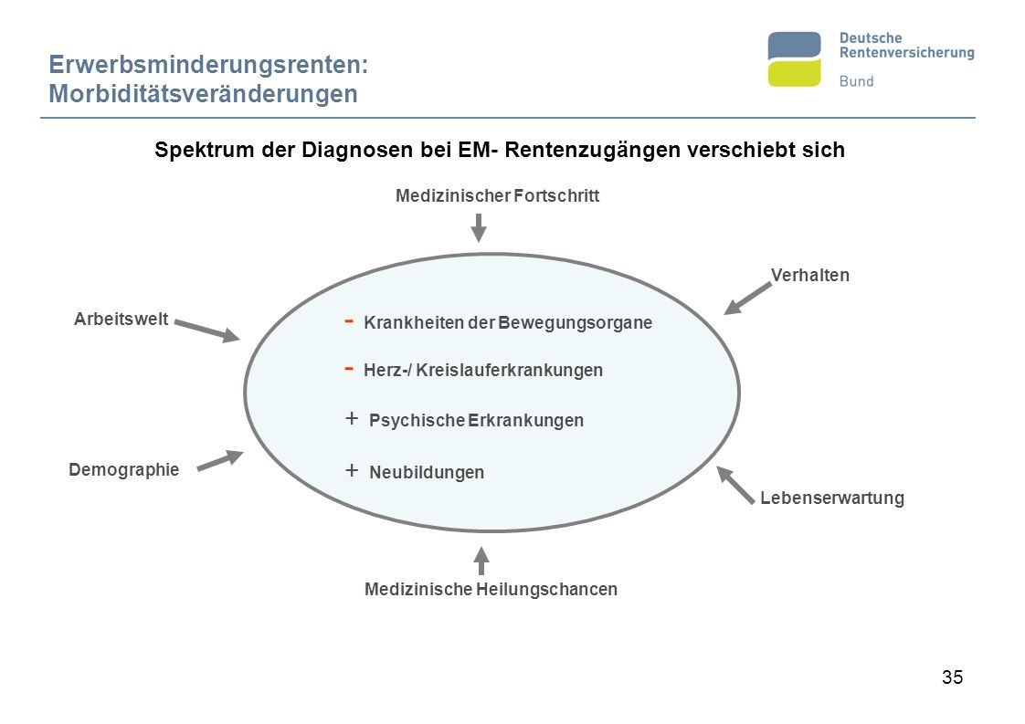 Spektrum der Diagnosen bei EM- Rentenzugängen verschiebt sich