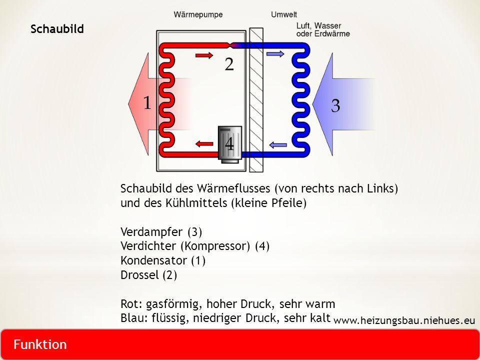 Funktion Schaubild Schaubild des Wärmeflusses (von rechts nach Links)