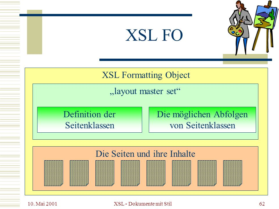 "XSL FO XSL Formatting Object ""layout master set Definition der"