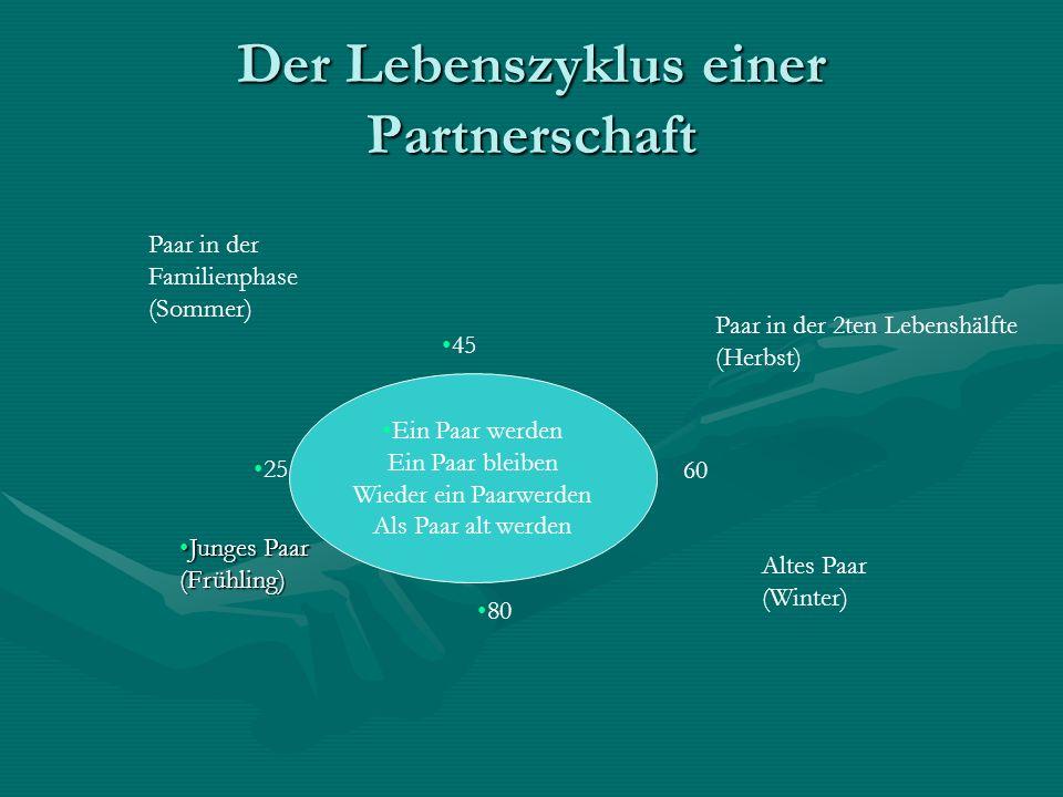 Der Lebenszyklus einer Partnerschaft