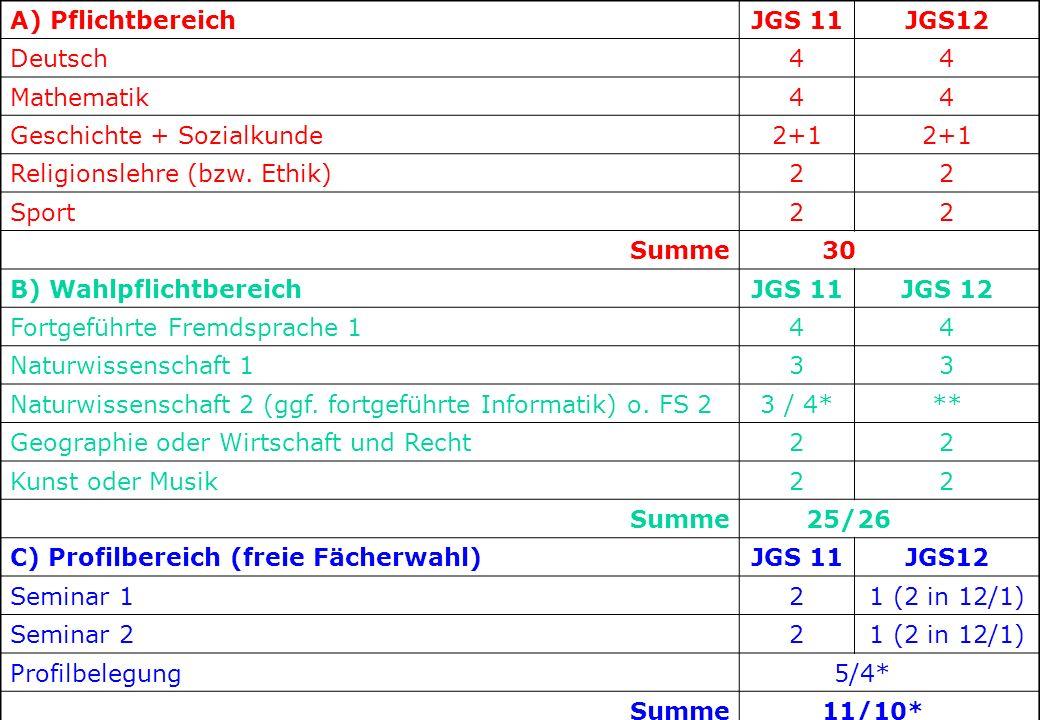1 2 3 4 5 6 A) Pflichtbereich JGS 11 JGS12 Deutsch 4 Mathematik