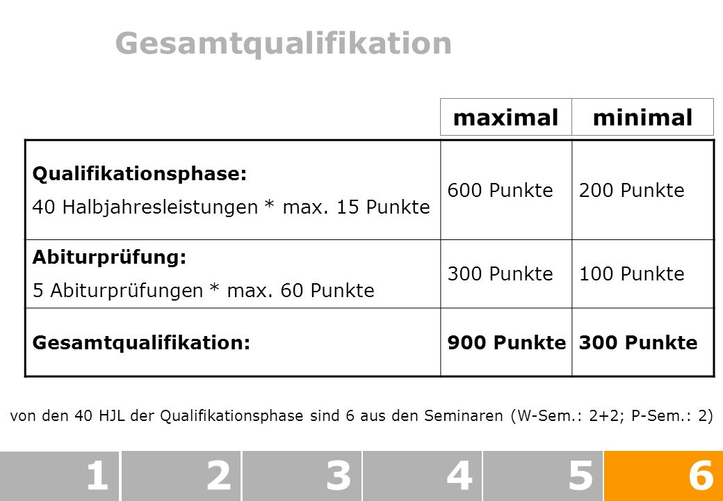 1 2 3 4 5 6 Gesamtqualifikation maximal minimal Qualifikationsphase: