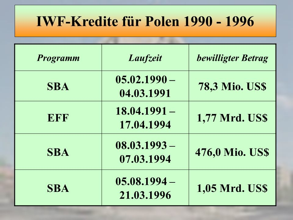 IWF-Kredite für Polen 1990 - 1996