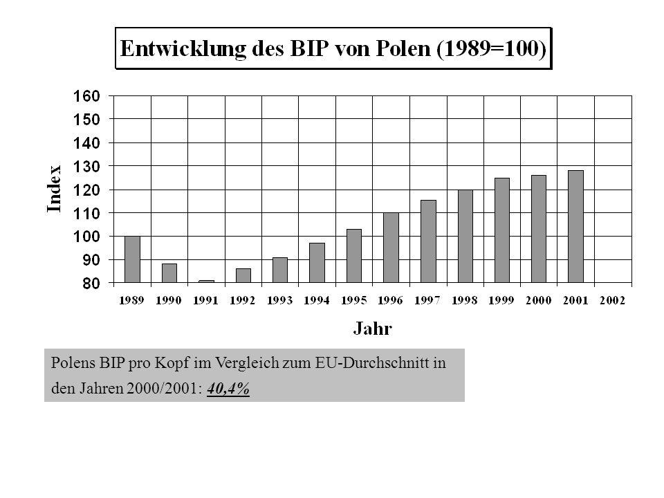 Polens BIP pro Kopf im Vergleich zum EU-Durchschnitt in den Jahren 2000/2001: 40,4%