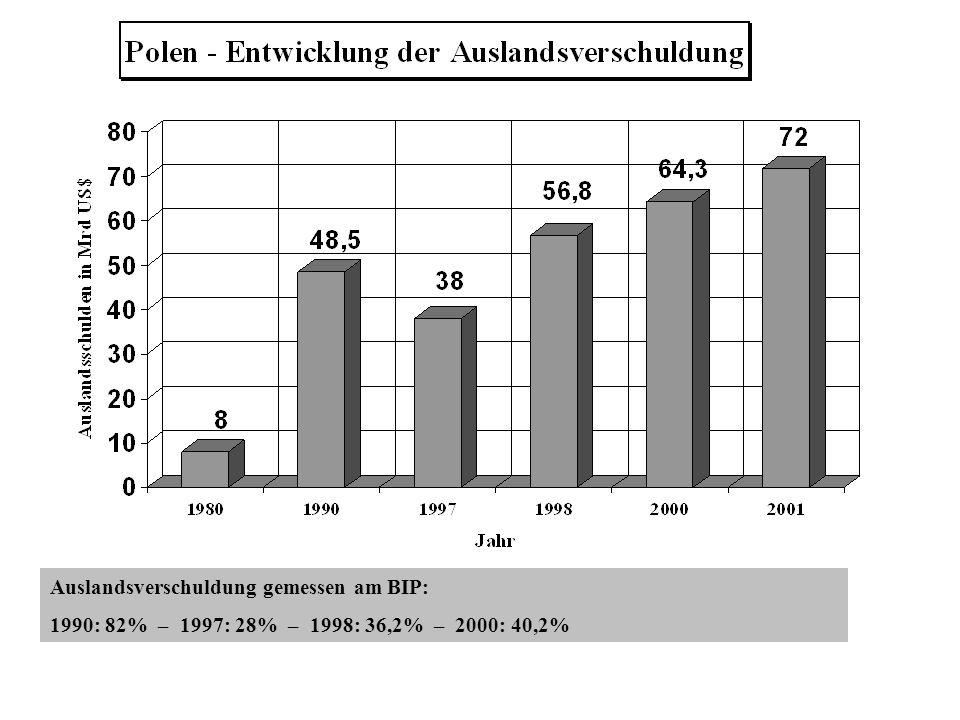 Auslandsverschuldung gemessen am BIP: