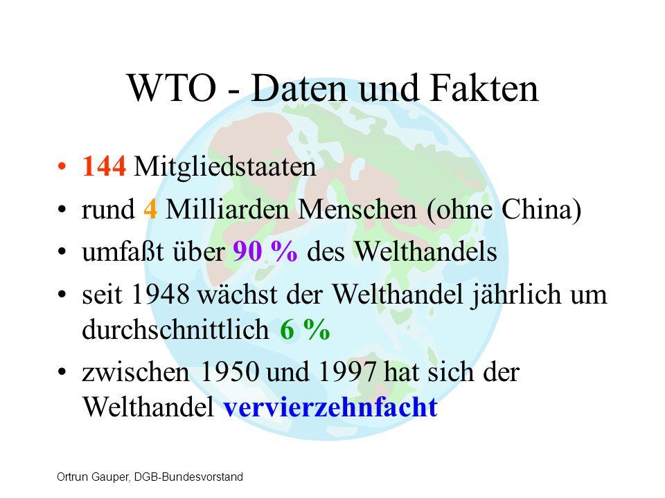 WTO - Daten und Fakten 144 Mitgliedstaaten