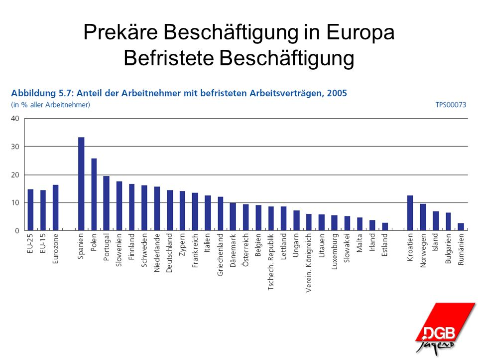 Prekäre Beschäftigung in Europa Befristete Beschäftigung