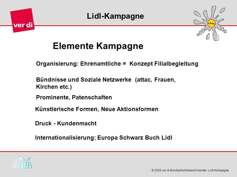 Elemente Kampagne Organisierung: Ehrenamtliche = Konzept Filialbegleitung. Bündnisse und Soziale Netzwerke (attac, Frauen, Kirchen etc.)