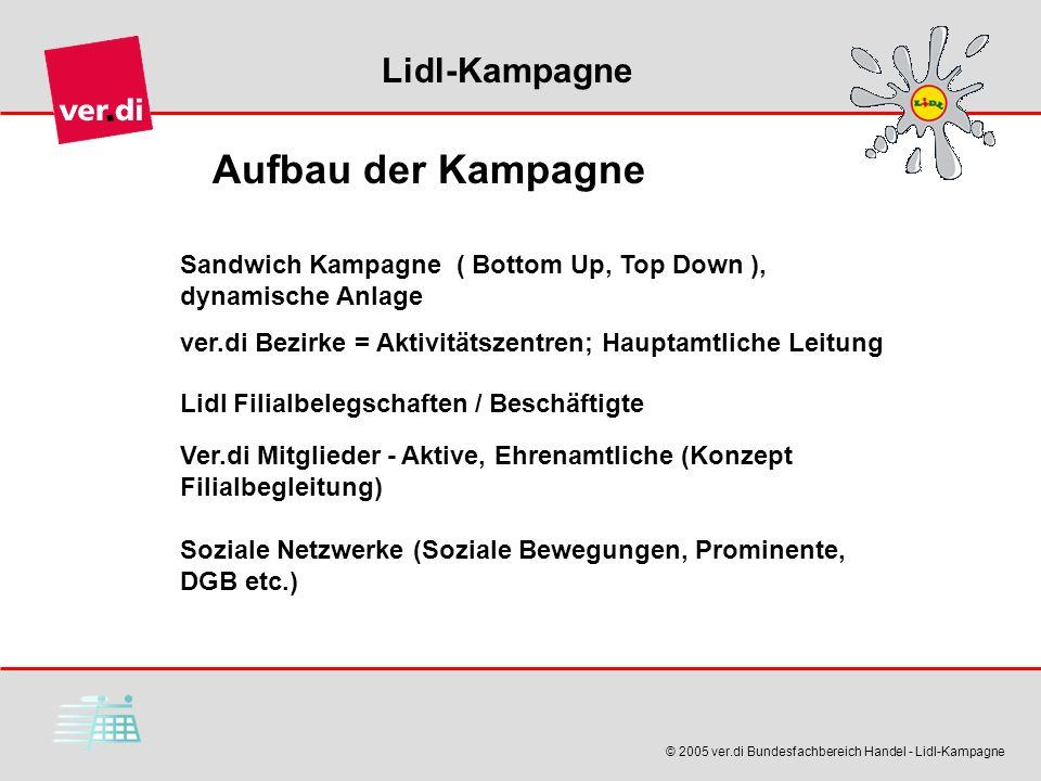 Aufbau der Kampagne Sandwich Kampagne ( Bottom Up, Top Down ), dynamische Anlage. ver.di Bezirke = Aktivitätszentren; Hauptamtliche Leitung.