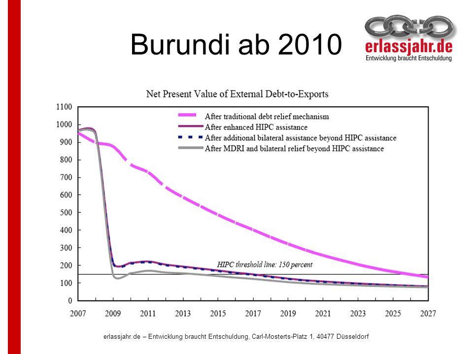 Burundi ab 2010