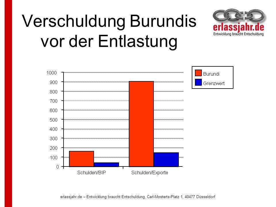 Verschuldung Burundis vor der Entlastung