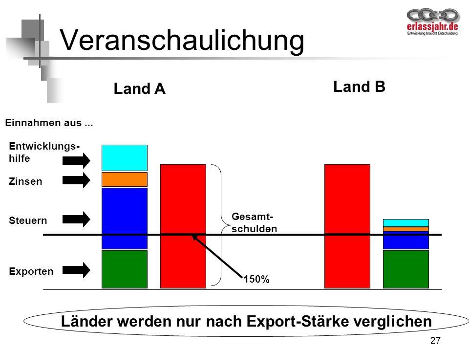 Länder werden nur nach Export-Stärke verglichen
