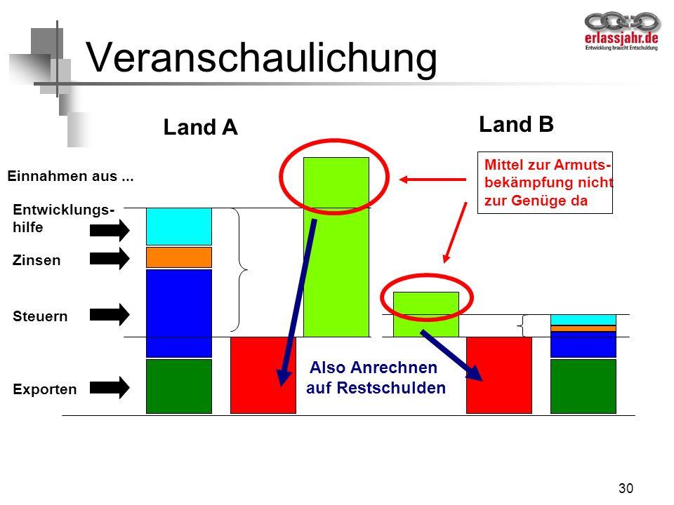 Veranschaulichung Land B Land A Also Anrechnen auf Restschulden