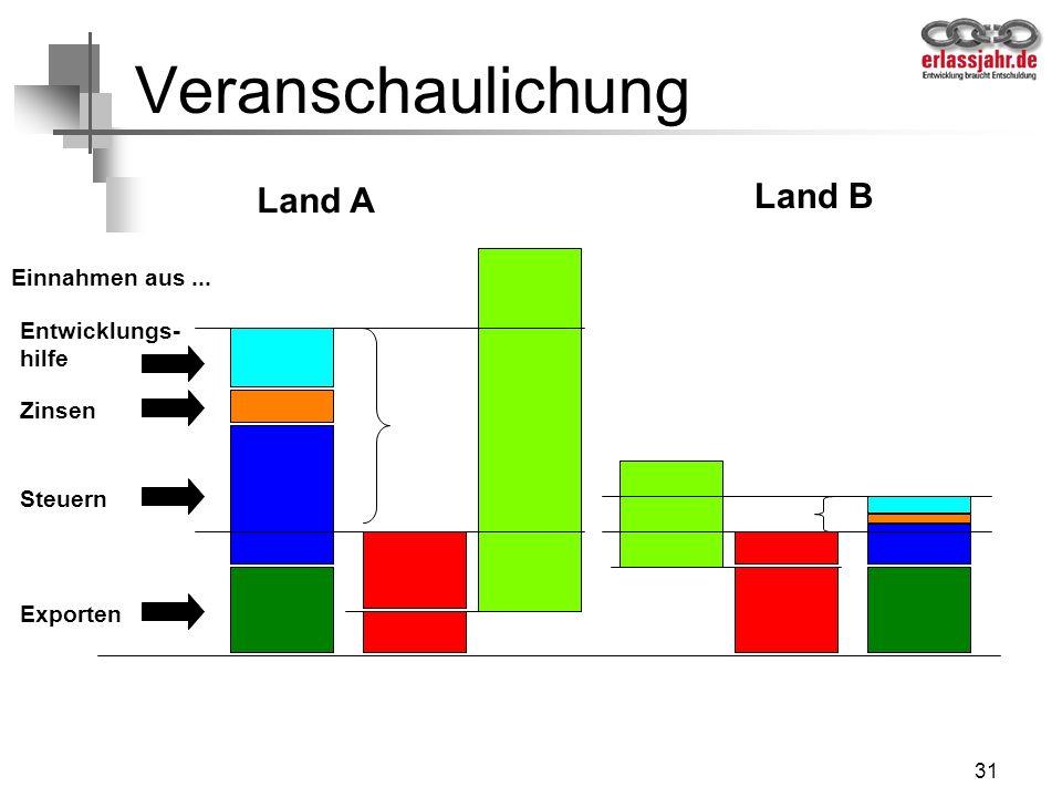 Veranschaulichung Land B Land A Einnahmen aus ... Entwicklungs- hilfe