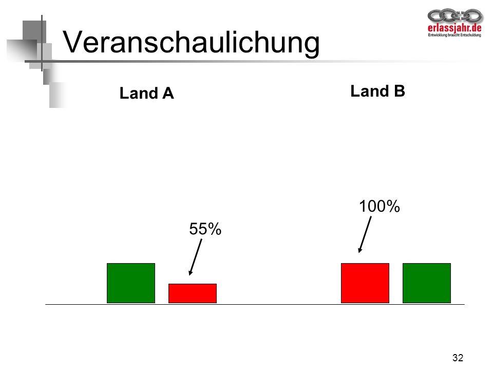 Veranschaulichung Land A Land B 100% 55%