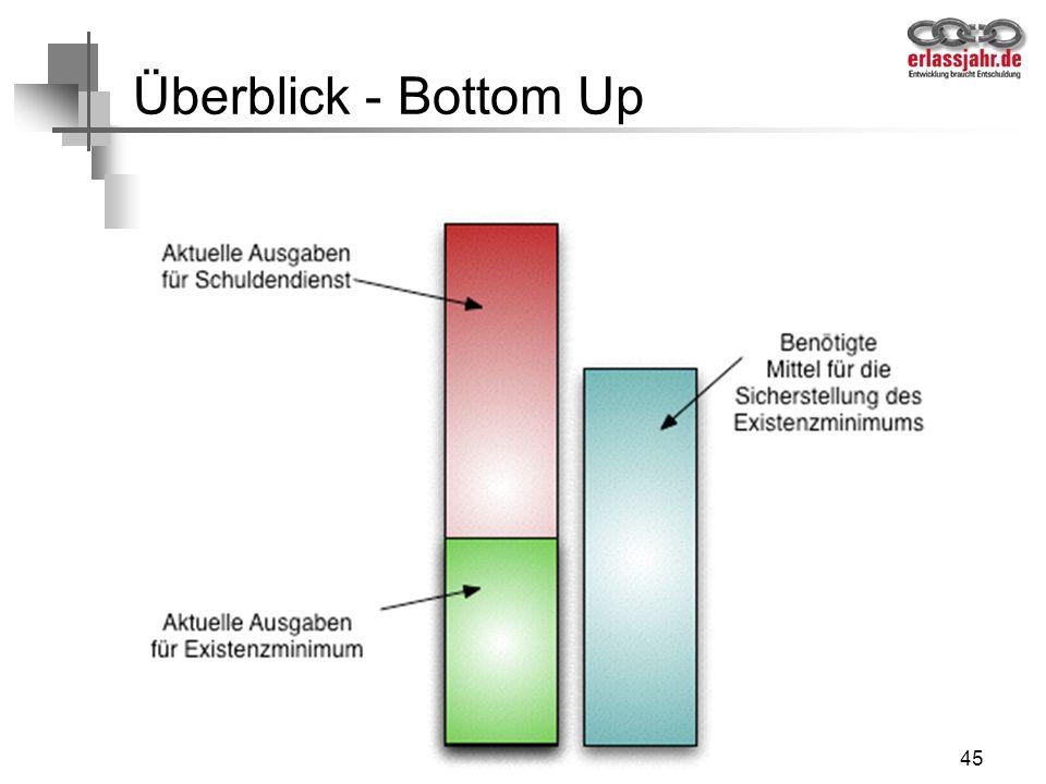 Überblick - Bottom Up