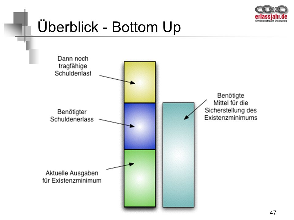 Überblick - Bottom Up