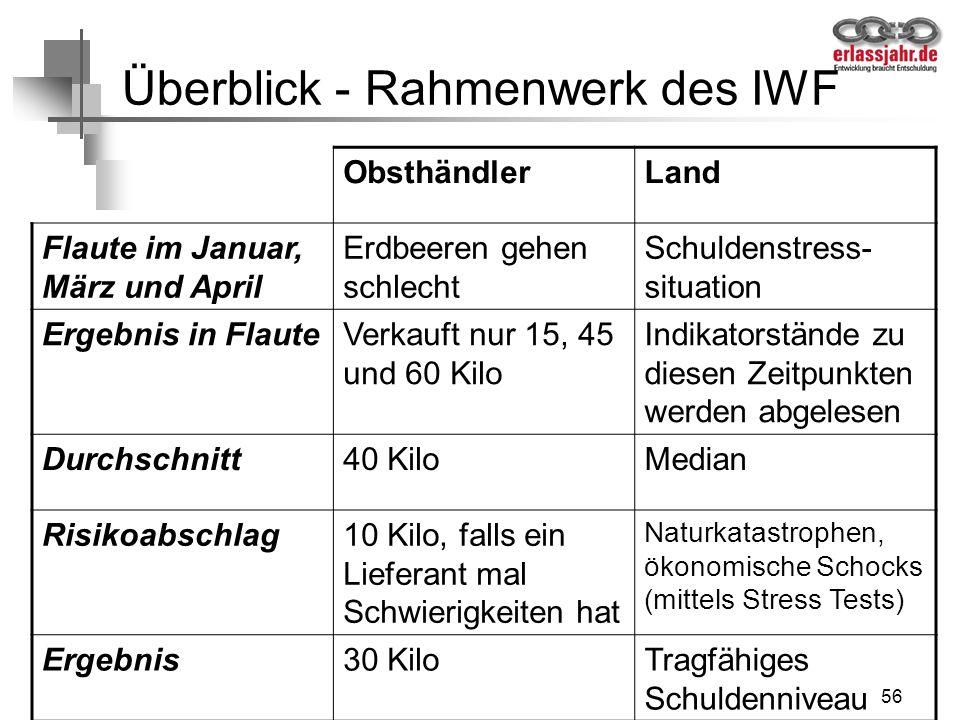 Überblick - Rahmenwerk des IWF