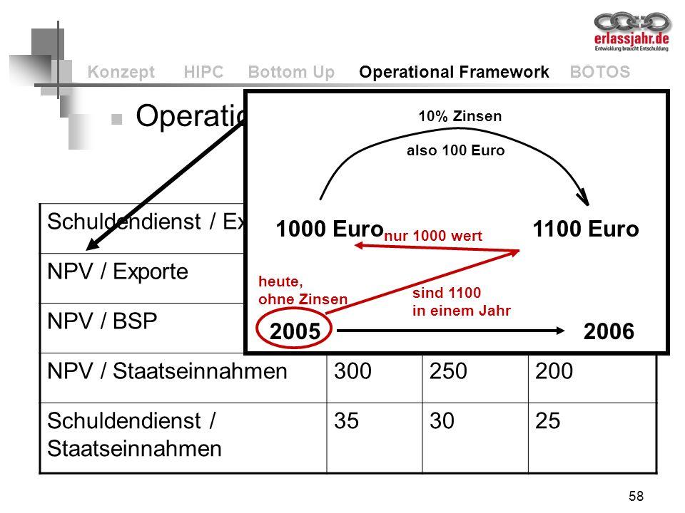 Konzept HIPC Bottom Up Operational Framework BOTOS