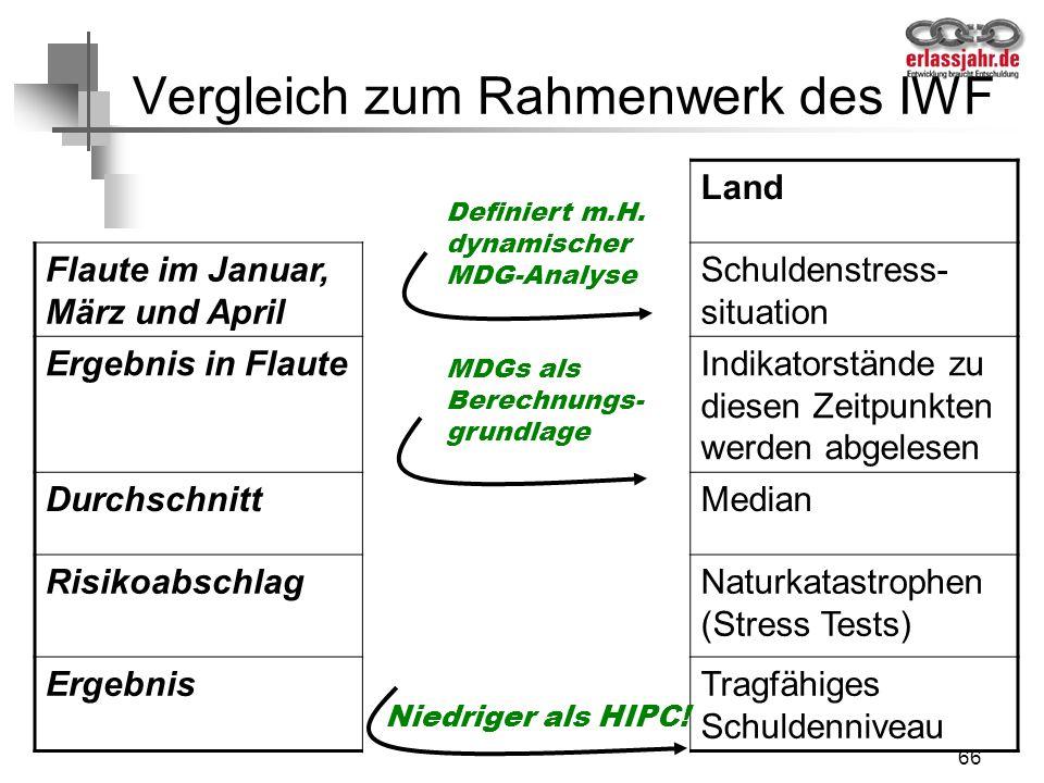 Vergleich zum Rahmenwerk des IWF
