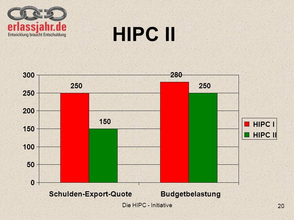 Schulden-Export-Quote