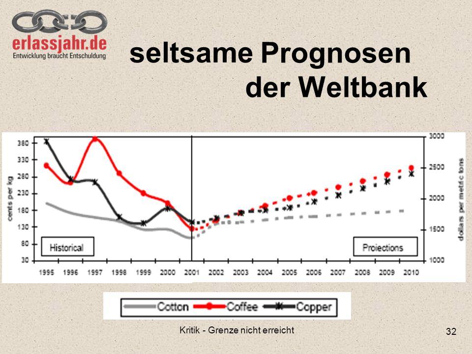 Prognosen der Weltbank