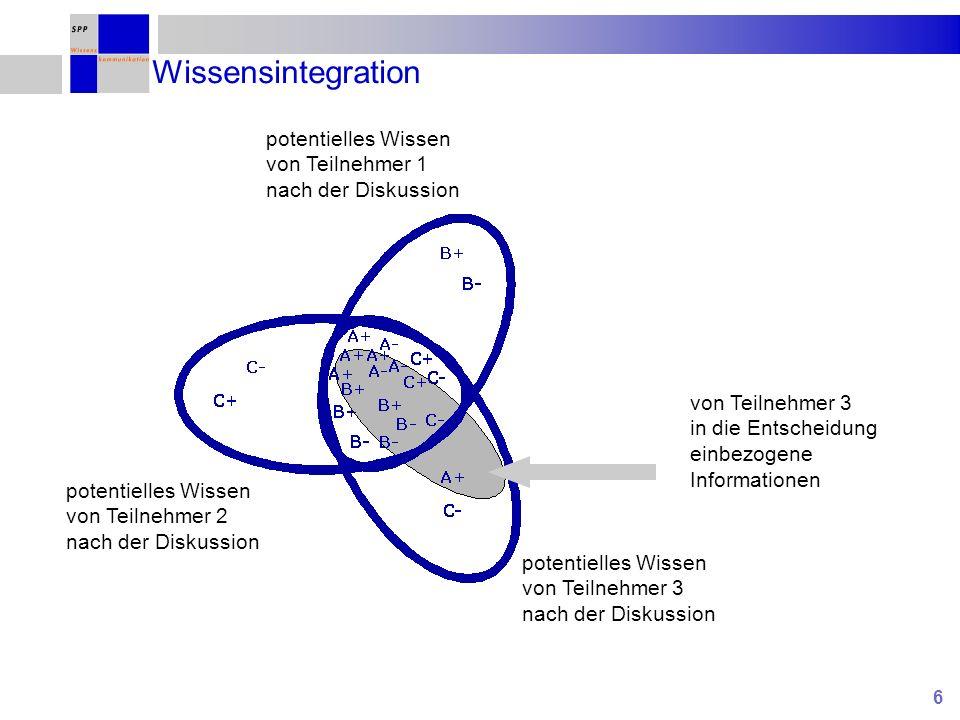 Wissensintegration potentielles Wissen von Teilnehmer 1