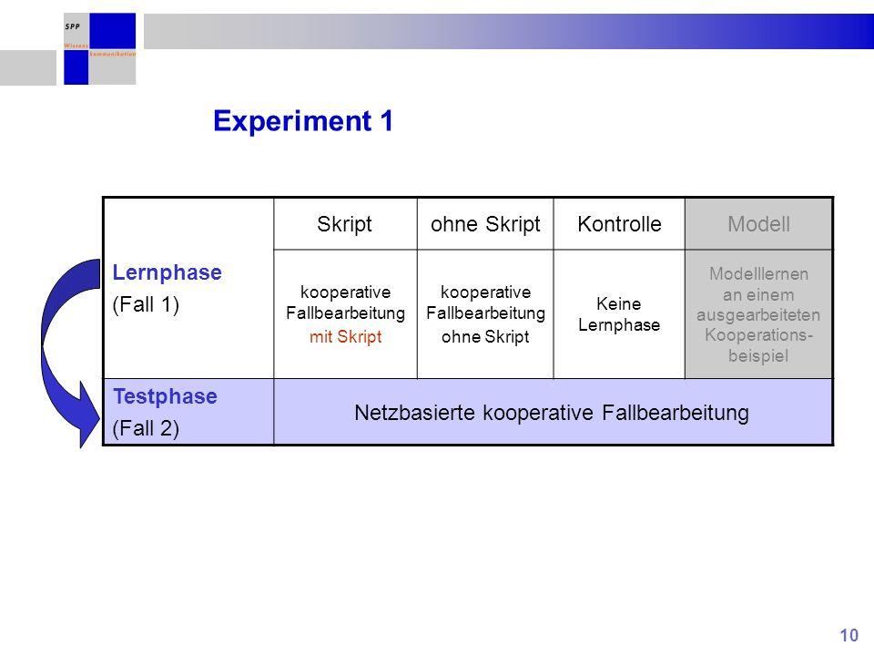Experiment 1 Lernphase (Fall 1) Skript ohne Skript Kontrolle Modell