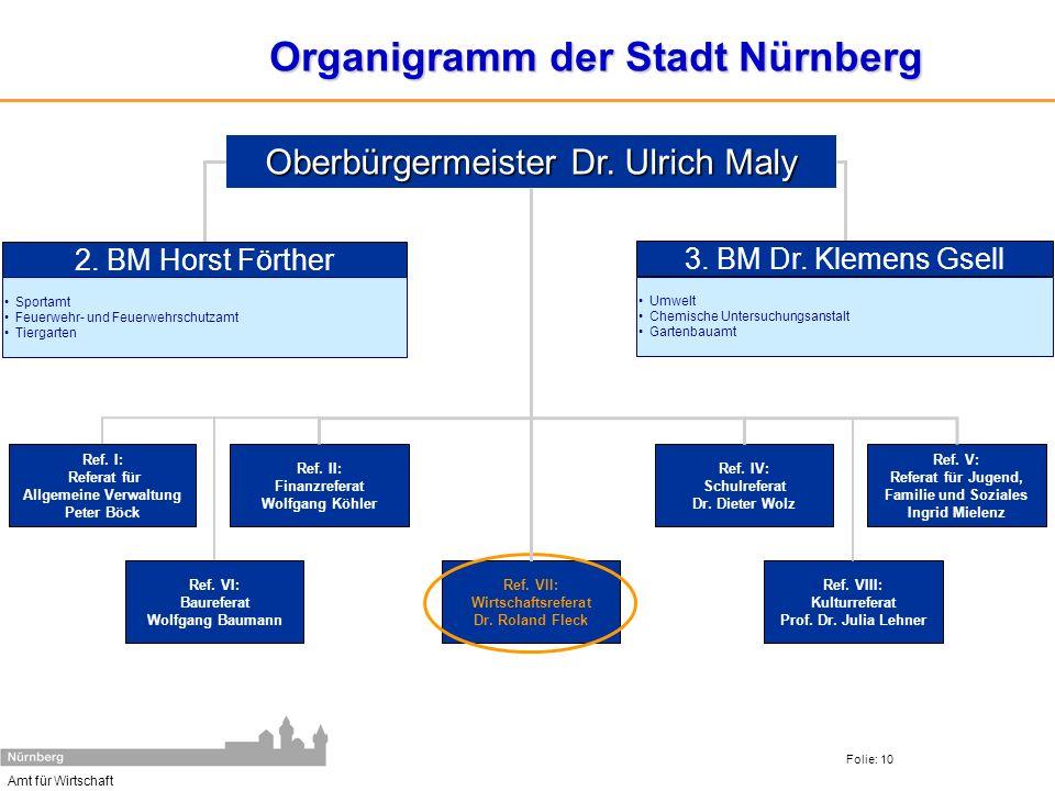 Organigramm der Stadt Nürnberg