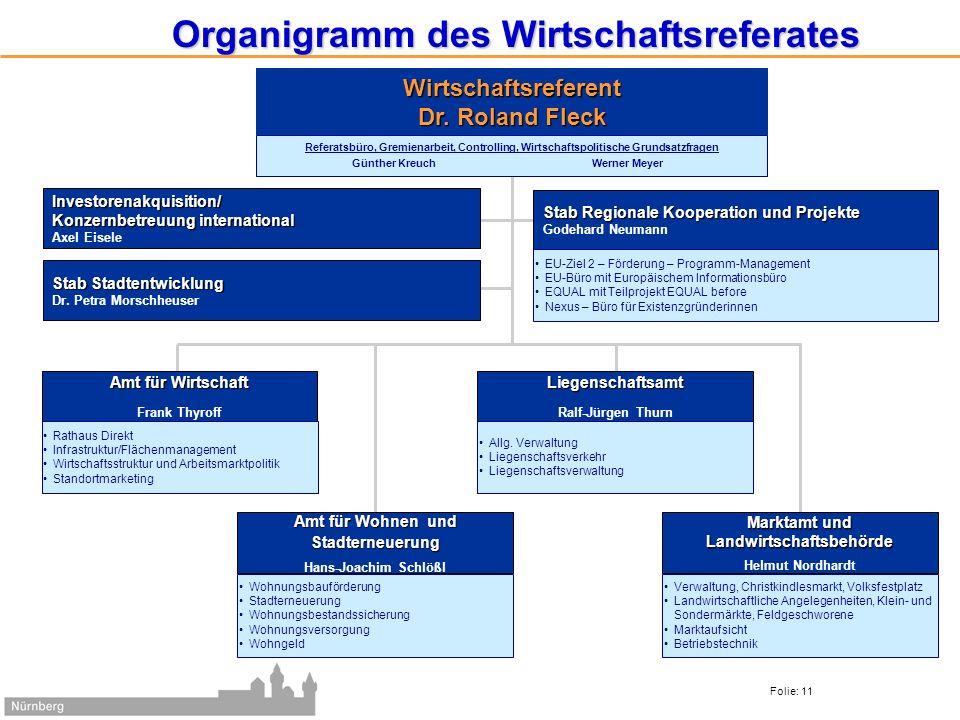 Organigramm des Wirtschaftsreferates