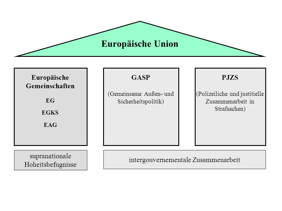 Europäische Union Europäische Gemeinschaften GASP PJZS
