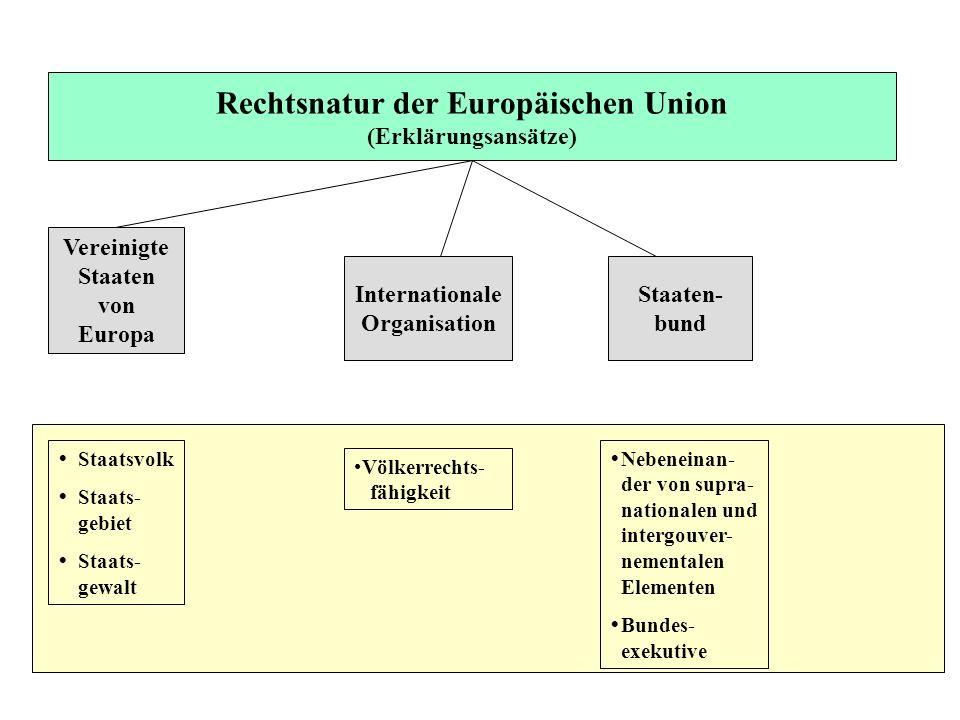 Rechtsnatur der Europäischen Union (Erklärungsansätze)