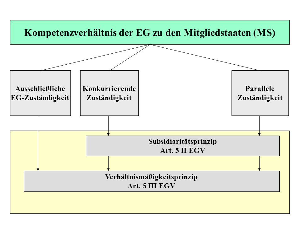 Kompetenzverhältnis der EG zu den Mitgliedstaaten (MS)
