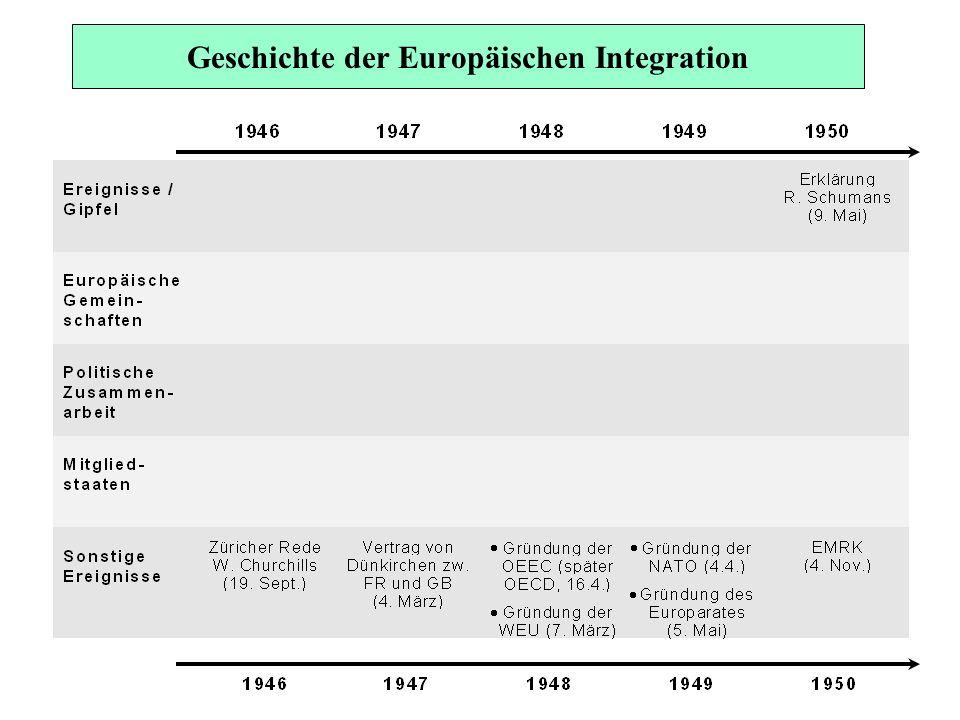 Geschichte der Europäischen Integration